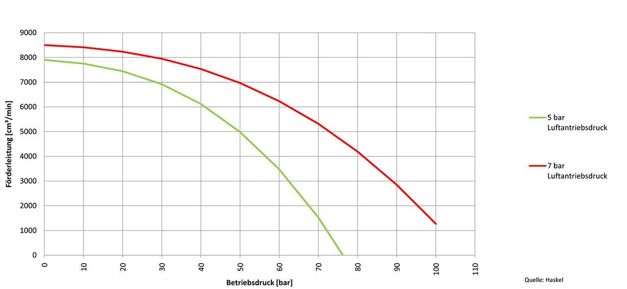 Kennlinie 4-Zoll-Pumpe 4B-14