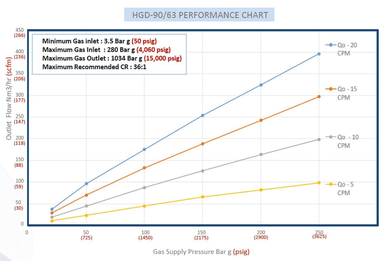 HD-Tech - Leistungsdiagramm - Hydraulisch angetriebene Gaskompressorstation HGT-90-63 - 850 bar