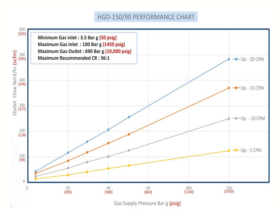 Haskel - H-Drive - Gaskompressor - HGT-150-90 - Kennlinie