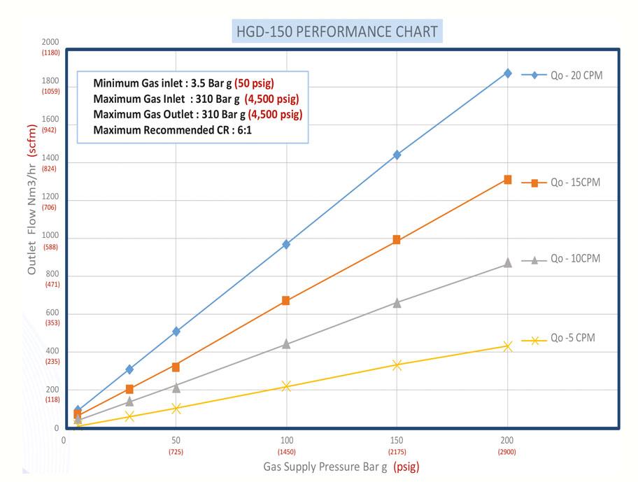Haskel - H-Drive - Gaskompressor - HGD-150 - Kennlinie