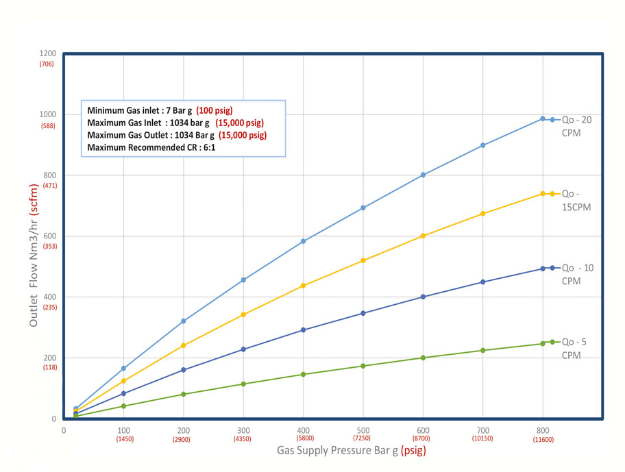 Haskel - H-Drive - Gaskompressor - HGD-63 - Kennlinie