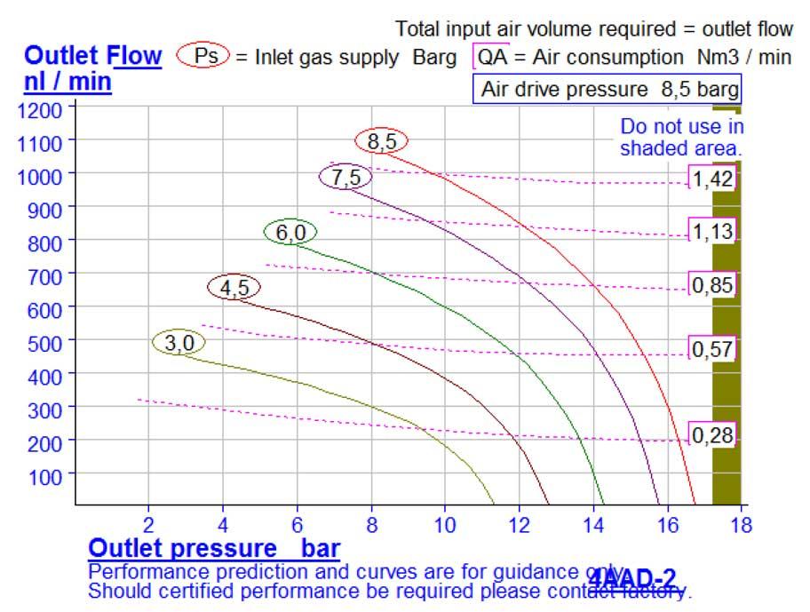 HD-tech - Produkte - Druckluftverstärker 4AAD-2 Haskel - Kennlinie