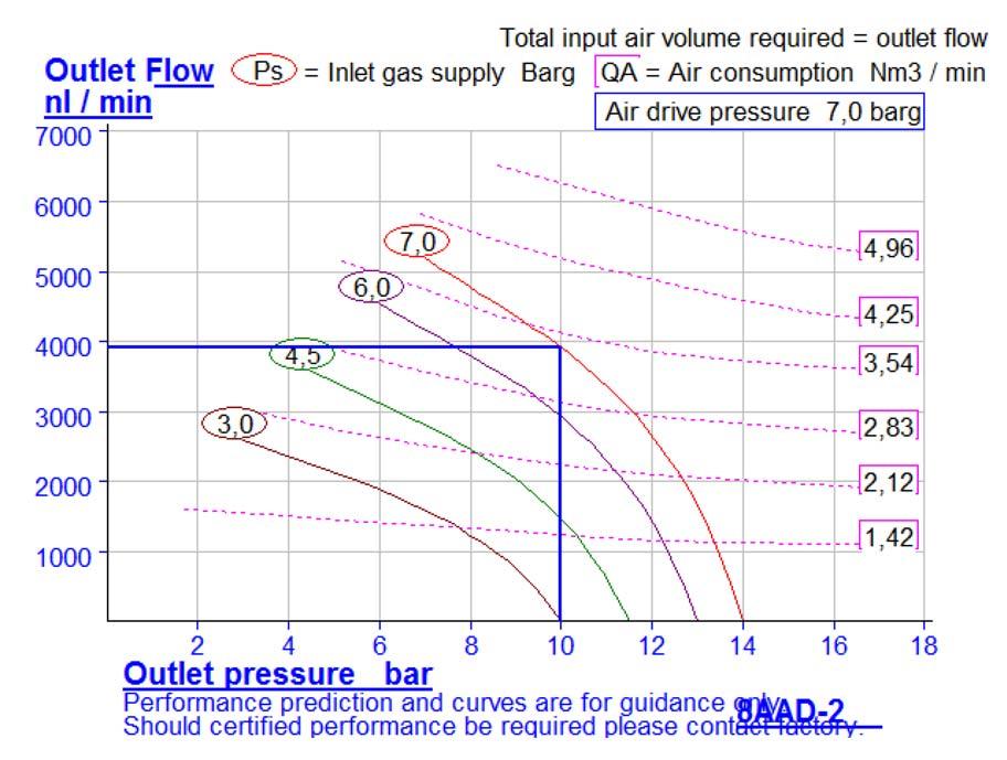 HD-tech - Produkte - Druckluftverstärker 8AAD-2 Haskel - Kennlinie