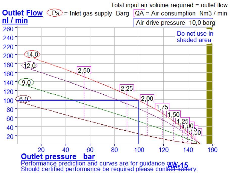 HD-tech - Produkte - Druckluftverstärker AA-15 Haskel - Kennlinie