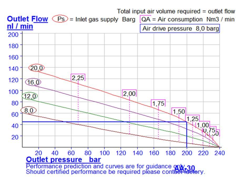 HD-tech - Produkte - Druckluftverstärker AA-30-C Haskel - Kennlinie