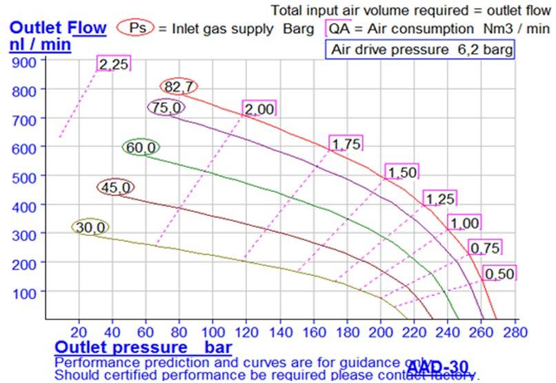 HD-tech - Produkte - Druckluftverstärker AAD-30 Haskel - Kennlinie