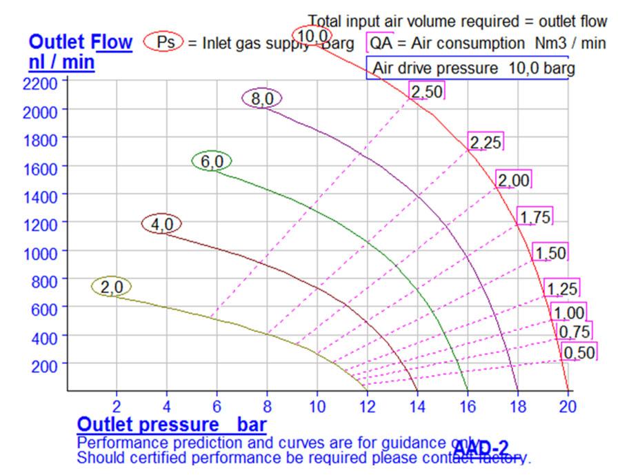 HD-tech - Produkte - Druckluftverstärker AAD-2 Haskel - Kennlinie
