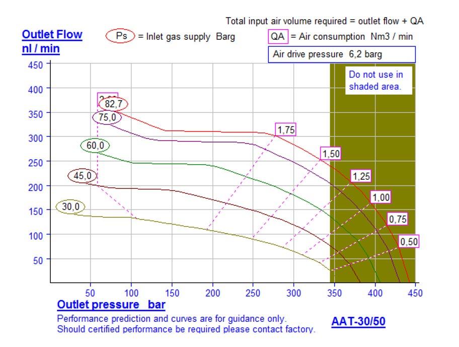 HD-tech - Produkte - Druckluftverstärker AAT-30/50 Haskel - Kennlinie
