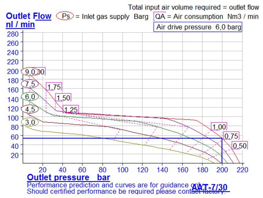 HD-tech - Produkte - Druckluftverstärker AAT-7/30 Haskel - Kennlinie