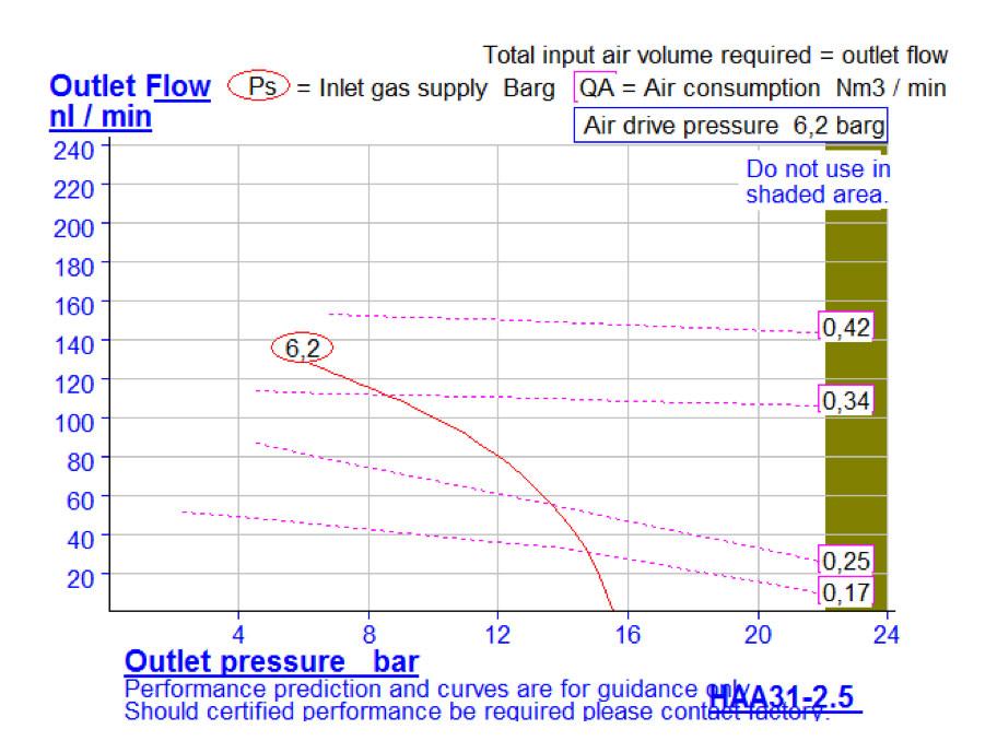HD-tech - Produkte - Druckluftverstärker HAA31-2.5N Haskel - Kennlinie