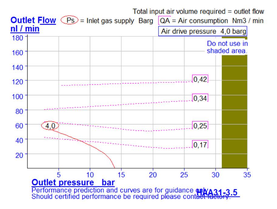 HD-tech - Produkte - Druckluftverstärker HAA31-3.5N Haskel - Kennlinie