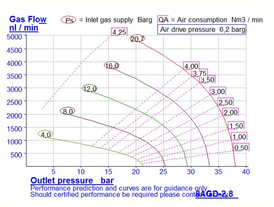 HD-tech - Produkte - Gas-Kompressor - 8AGD-2,8 - Haskel - Kennlinie