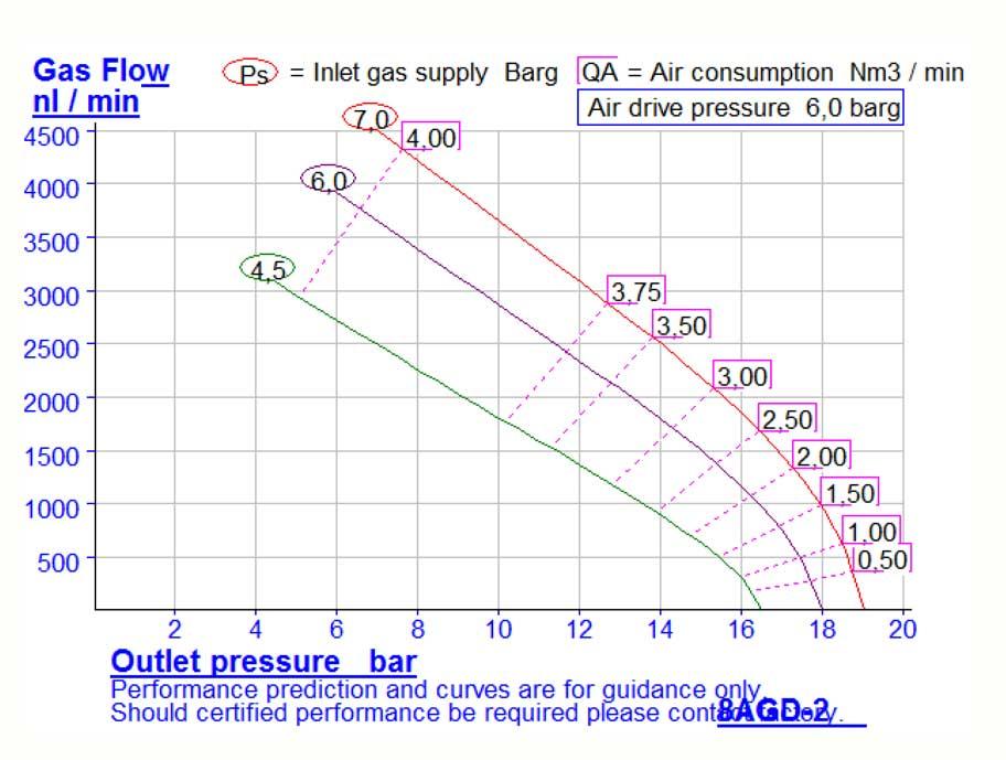HD-tech - Produkte - Gas-Kompressor - 8AGD-2 - Haskel - Kennlinie