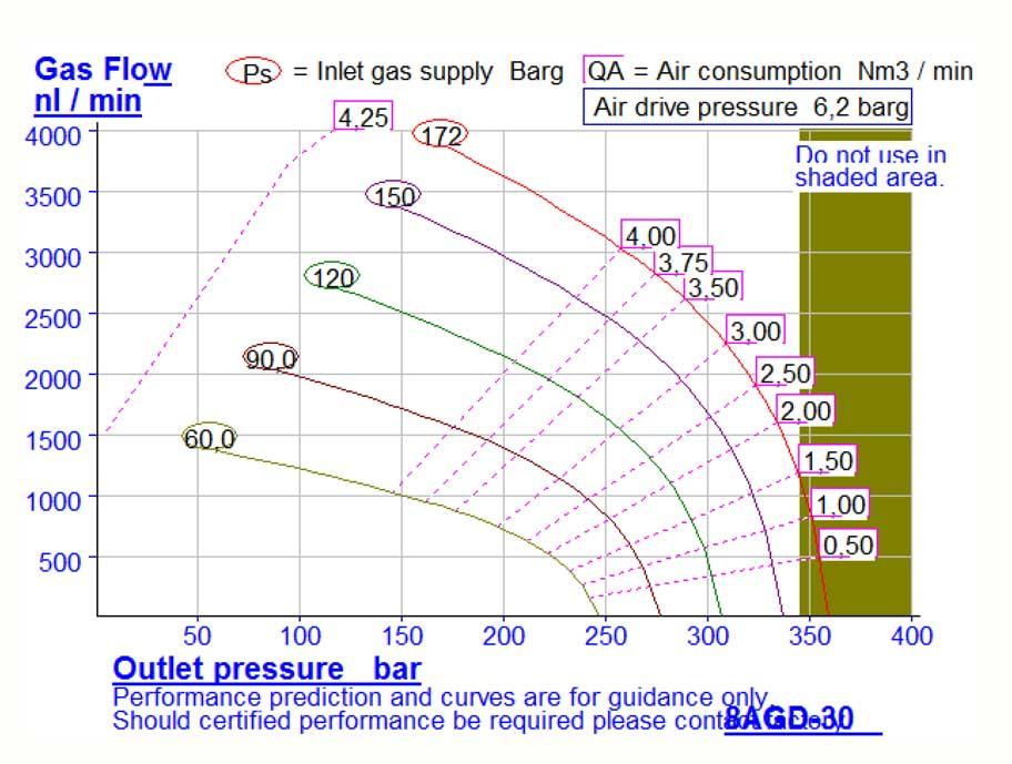 HD-tech - Produkte - Gas-Kompressor - 8AGD-30 - Haskel - Kennlinie