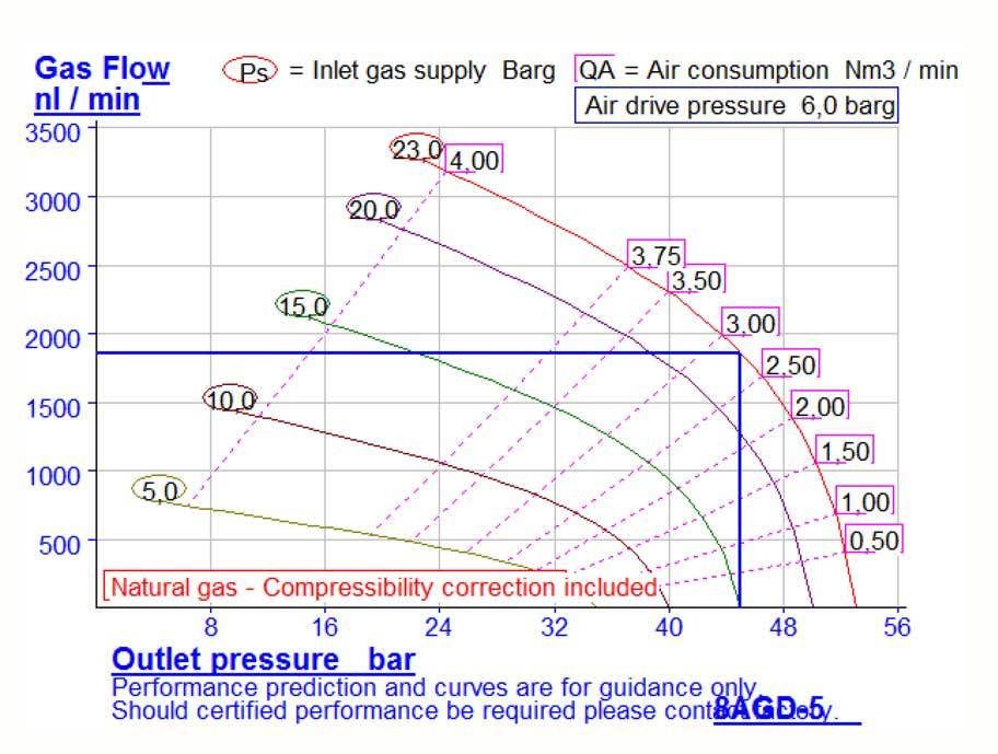 HD-tech - Produkte - Gas-Kompressor - 8AGD-5 - Haskel - Kennlinie