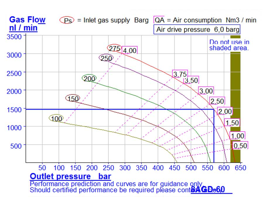 HD-tech - Produkte - Gas-Kompressor - 8AGD-60 - Haskel - Kennlinie