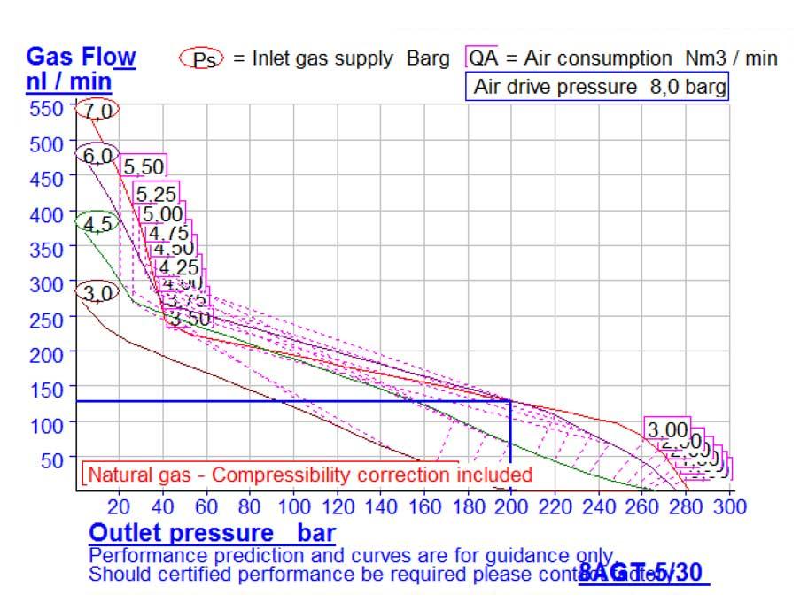 HD-tech - Produkte - Gas-Kompressor - 8AGT-5/30 - Haskel - Kennlinie