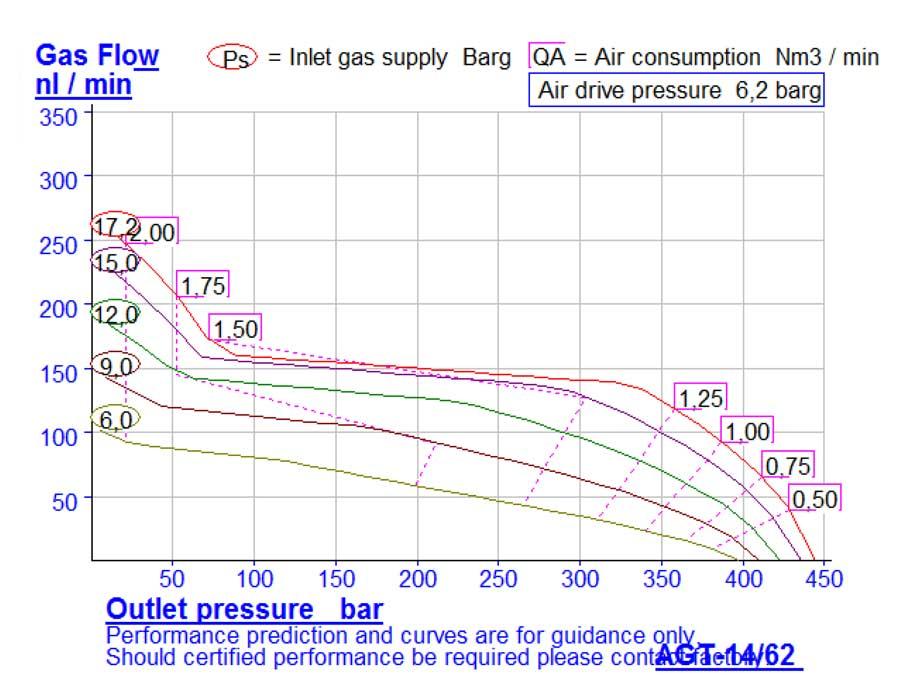HD-tech - Produkte - Gas-Kompressor AGT-14/62 - Haskel - Kennlinie