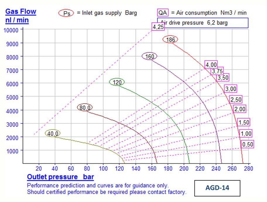 HD-tech - Produkte - Gas-Kompressor AGD-14 - Haskel - Kennlinie