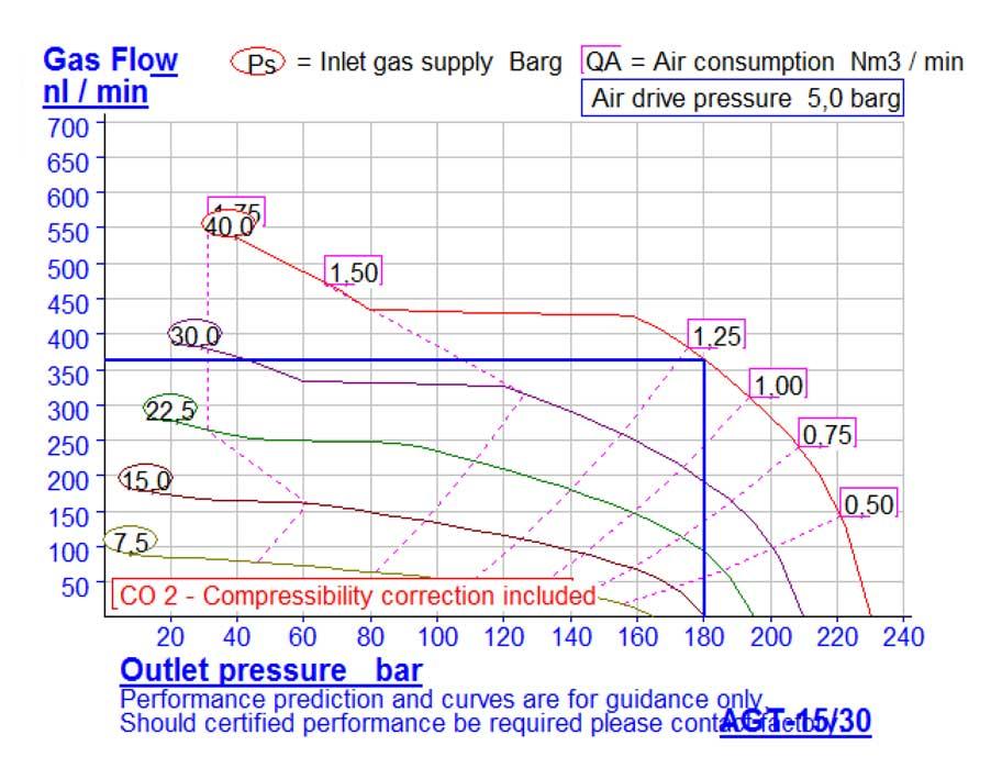 HD-tech - Produkte - Gas-Kompressor AGT-15/30 - Haskel - Kennlinie