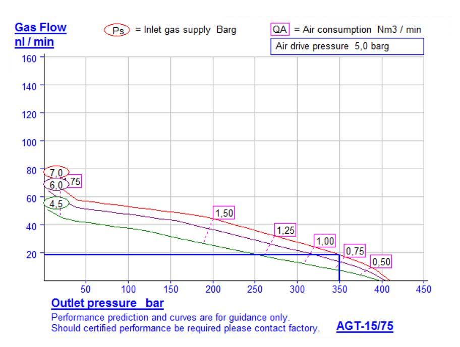 HD-tech - Produkte - Gas-Kompressor AGT-15/75 - Haskel - Kennlinie