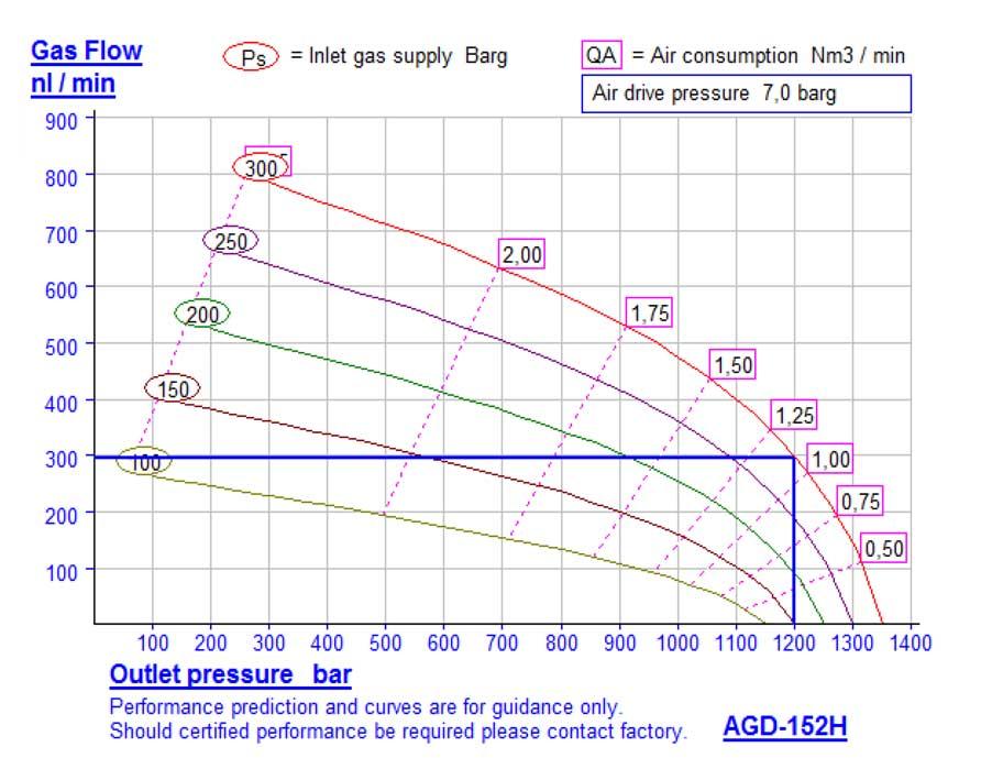 HD-tech - Produkte - Gas-Kompressor AGD-152 - Haskel - Kennlinie