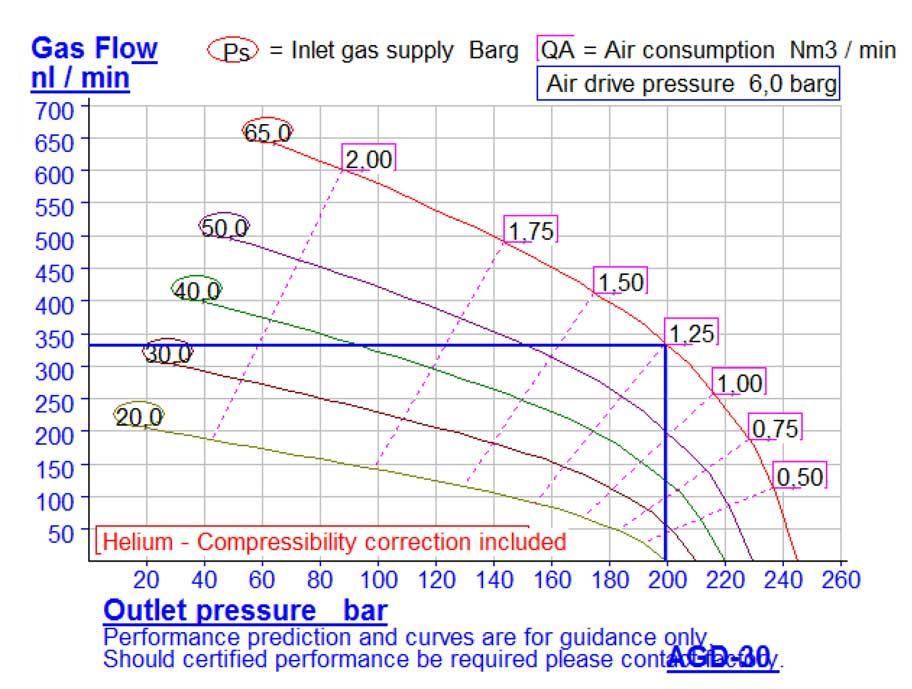 HD-tech - Produkte - Gas-Kompressor AGD-30 - Haskel - Kennlinie