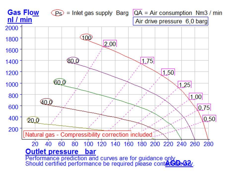 HD-tech - Produkte - Gas-Kompressor AGD-32 - Haskel - Kennlinie