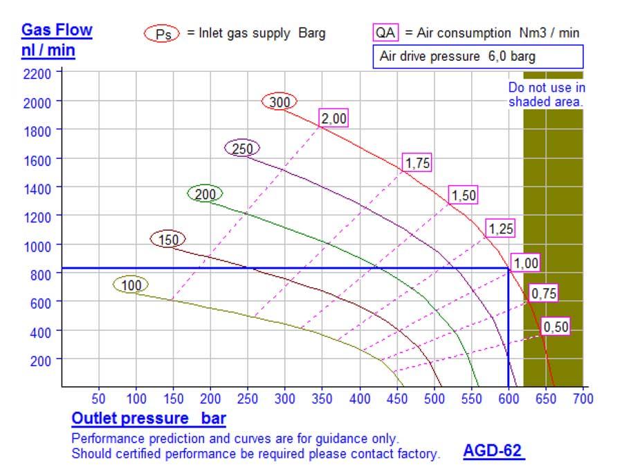 HD-tech - Produkte - Gas-Kompressor AGD-62 - Haskel - Kennlinie