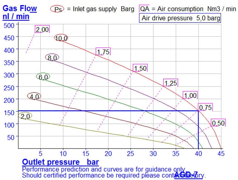HD-tech - Produkte - Gas-Kompressor AGD-7 - Haskel - Kennlinie