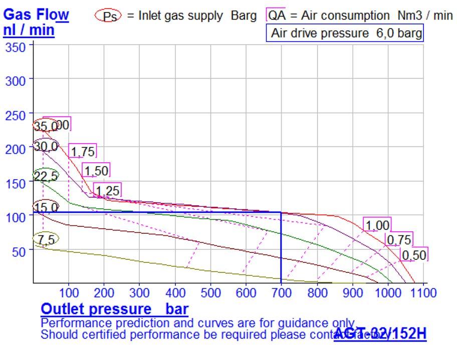 HD-tech - Produkte - Gas-Kompressor AGT-32/152H - Haskel - Kennlinie