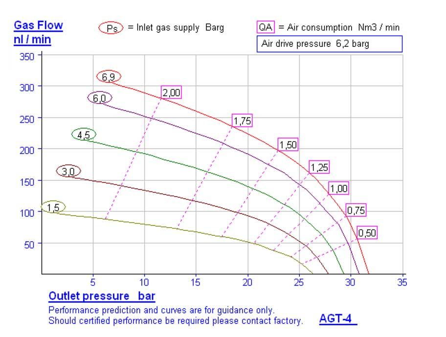 HD-tech - Produkte - Gas-Kompressor AGT-4 - Haskel - Kennlinie