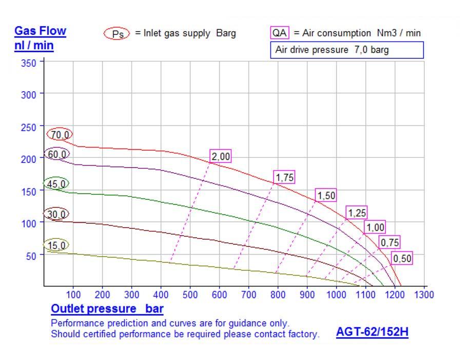 HD-tech - Produkte - Gas-Kompressor AGT-62/152 - Haskel - Kennlinie