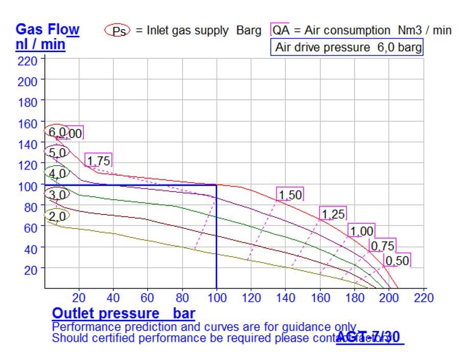 HD-tech - Produkte - Gas-Kompressor AGT-7/30 - Haskel - Kennlinie