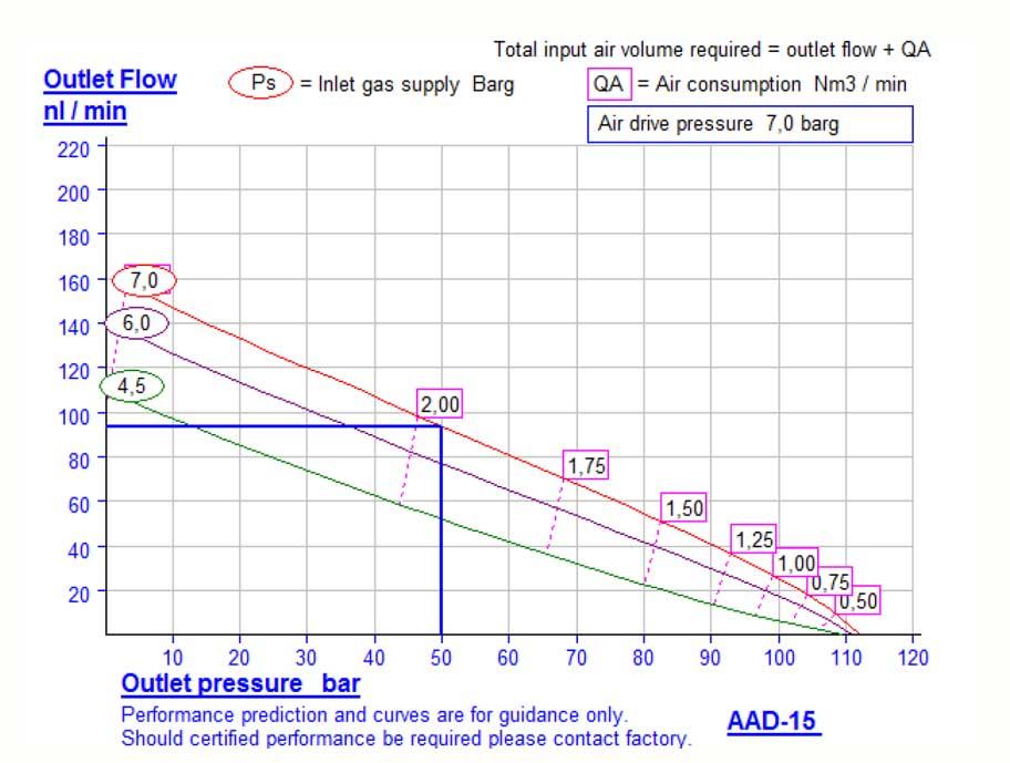 HDTech - Verdichterstation - AAD-15-50 bar / AA-1154-7 - Kennlinie