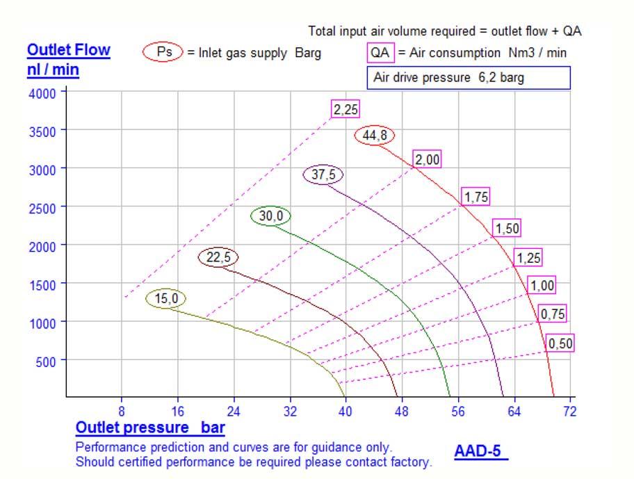 HDTech - Verdichterstation - AAD-5 / AA-1179 - Kennlinie