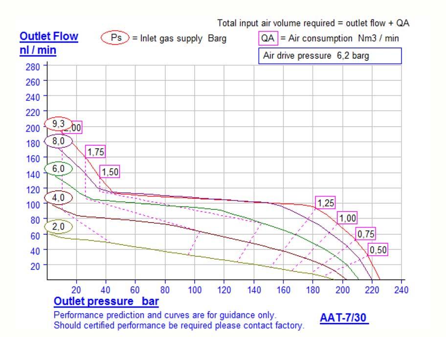HDTech - Verdichterstation - AAT-7/30 - 1 Liter - 200 bar - Kennlinie