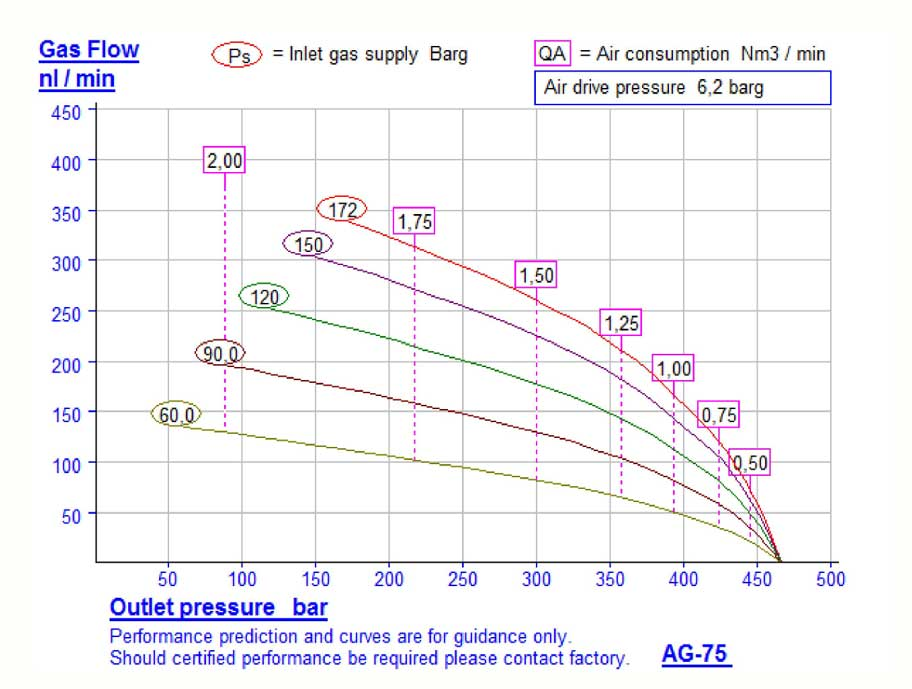 HD-Tech - Komplettanlage Gaskompressor - AG-75 - GB-1135 - Kennlinie