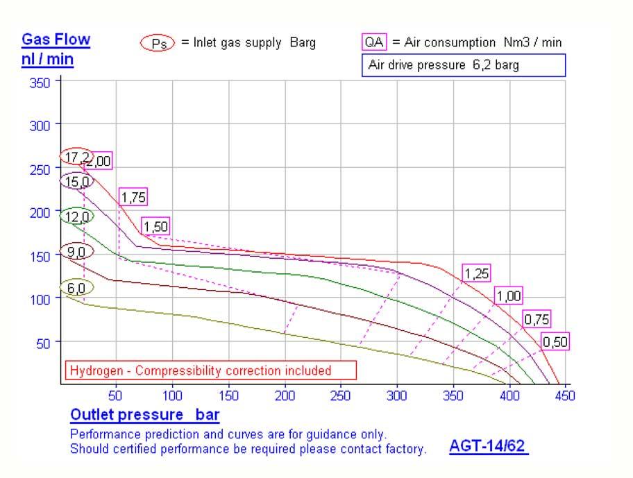 HD-Tech - Komplettanlage Gaskompressor - AGT-14/62-H2-Atex-500 bar - Kennlinie