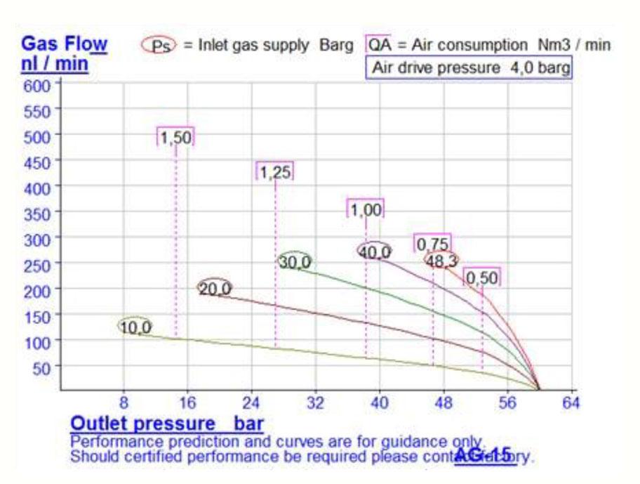 HD-Tech - Komplettanlage Gaskompressor - Verdichterstation - GB-0031-5 AG-15 / 70 bar - Kennlinie