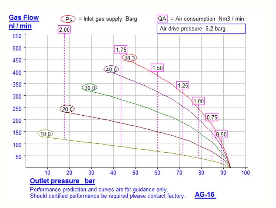 HD-Tech - Komplettanlage Gaskompressor - Verdichterstation - GB-1135-1-1 AG-15-AG152 - 800 bar - Kennlinie