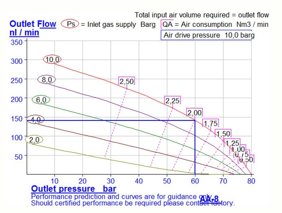 HD Tech - Prüfstand - Druckprüfstand für Rohrbaugruppen 60 bar - Kennlinie