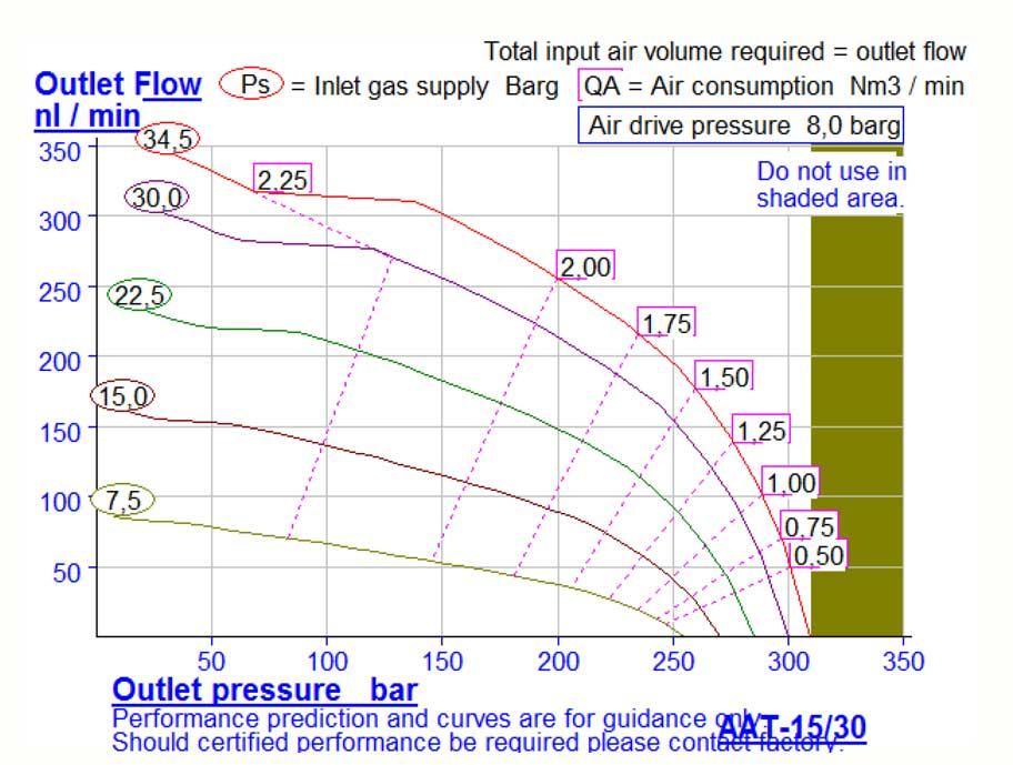 HD Tech - Produkte - Druckluftverstärker - AAT-15/30 - Kennlinie