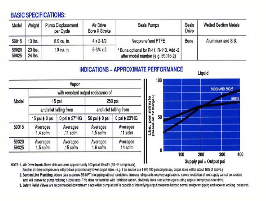 HD Tech - Haskel - Pumpen - 59025-2-Atex (82500)- Kennlinie