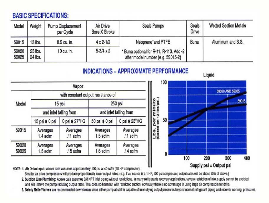 HD Tech - Haskel - Pumpen - 59015-Atex-HD3416- Kennlinie