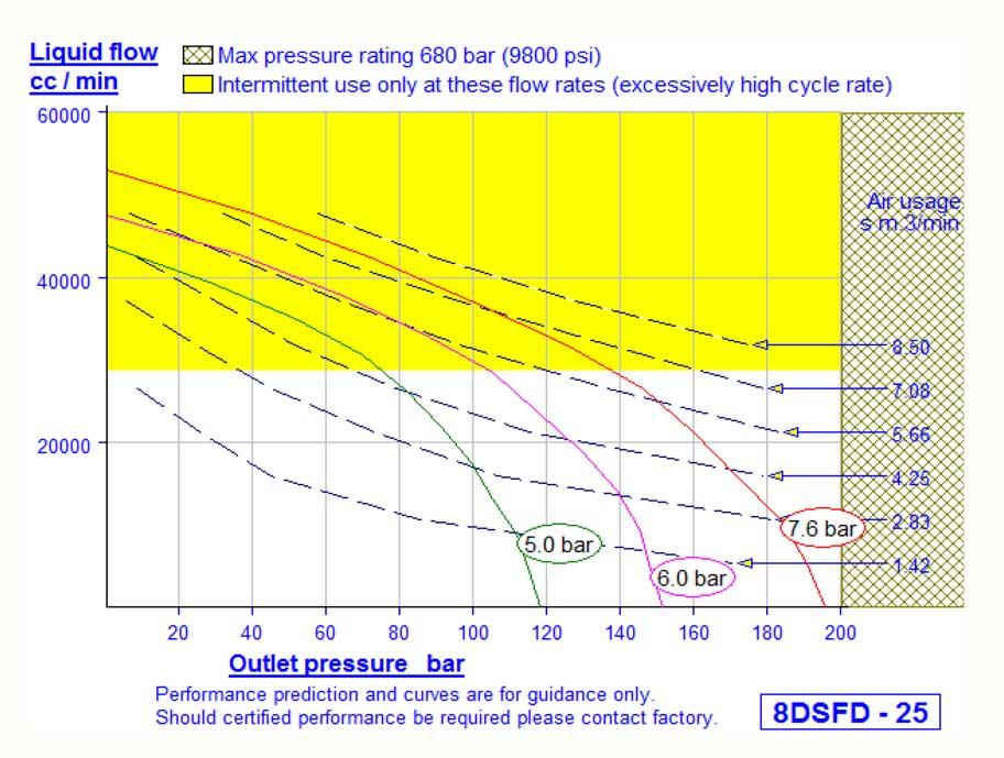 HD Tech - Haskel - Pumpen - 8DSFD-25-CO2-HD - Kennlinie