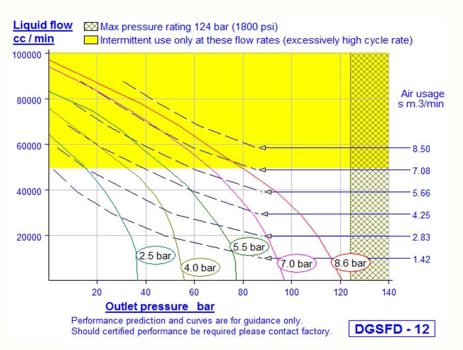 HD Tech - Haskel - Pumpen - DGSFD-12 - Kennlinie