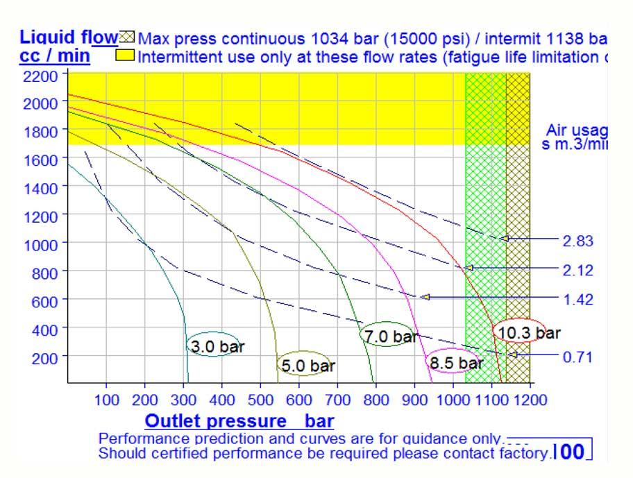 HD Tech - AW-100-630 bar HSL0233 - Kennlinie