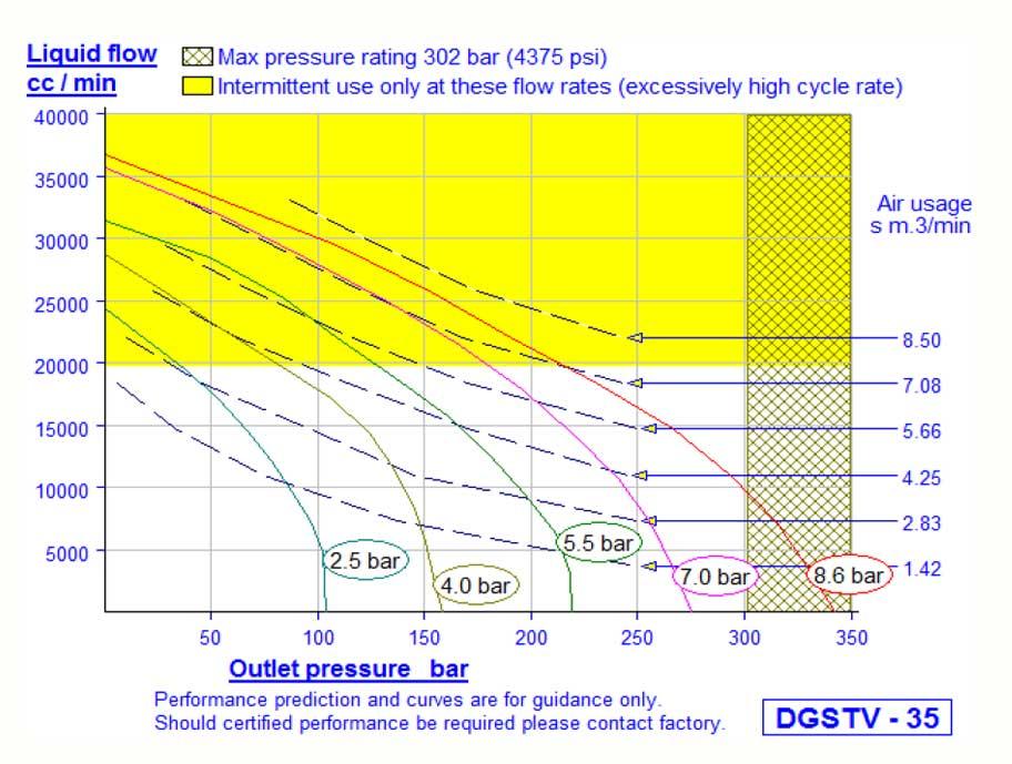 HD Tech - Komplettanlage Flüssigkeiten - HSL0217-DGSTV-35 - 300 bar - Kennlinie