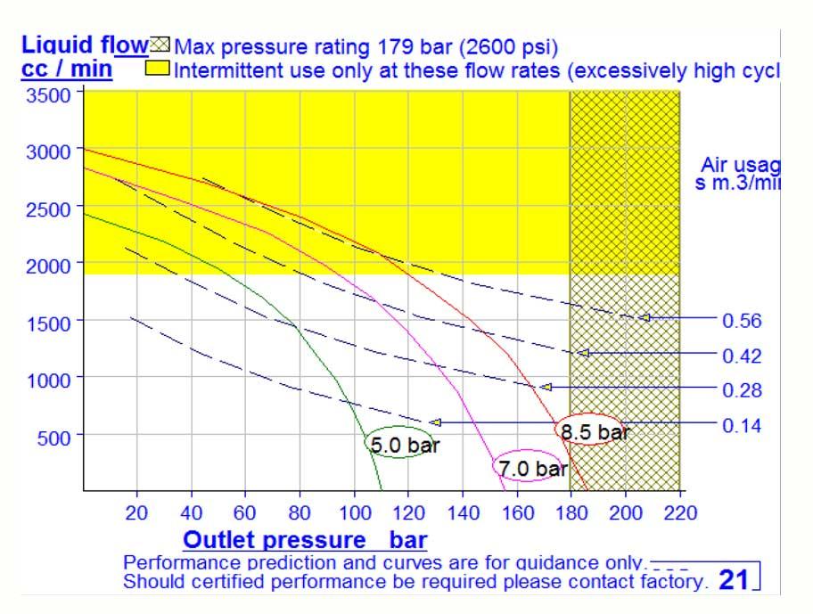 HD Tech - Komplettanlage Flüssigkeiten - J23204-MSHP-21-4RS-HD-160 bar - Kennlinie